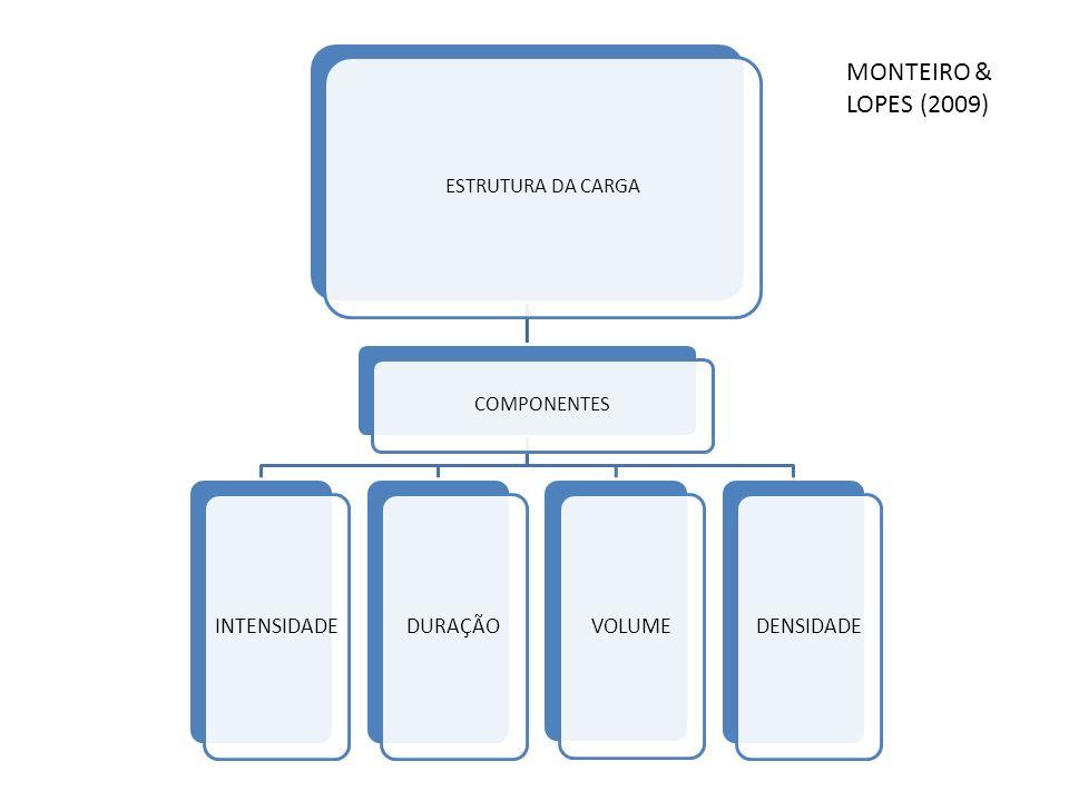 MONTEIRO & LOPES (2009) ESTRUTURA DA CARGA COMPONENTES INTENSIDADE