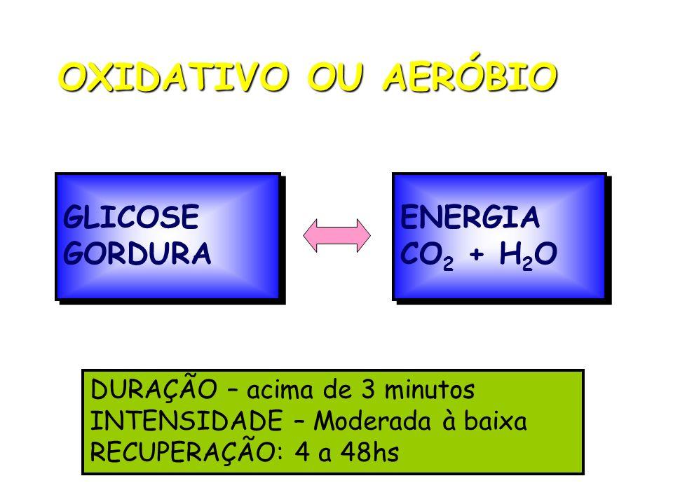 OXIDATIVO OU AERÓBIO GLICOSE GORDURA ENERGIA CO2 + H2O