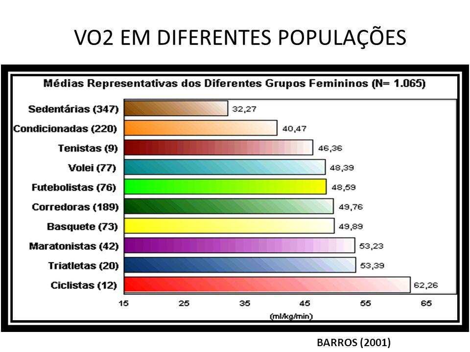 VO2 EM DIFERENTES POPULAÇÕES