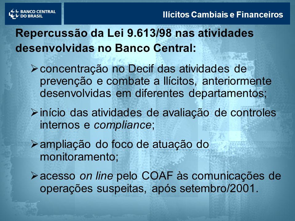 início das atividades de avaliação de controles internos e compliance;