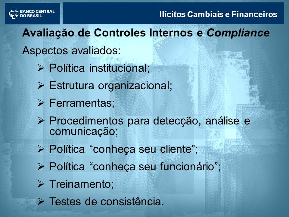 Avaliação de Controles Internos e Compliance Aspectos avaliados: