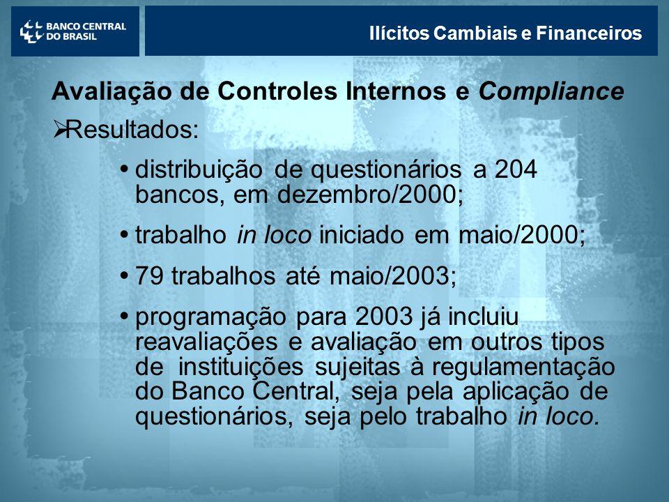Avaliação de Controles Internos e Compliance Resultados: