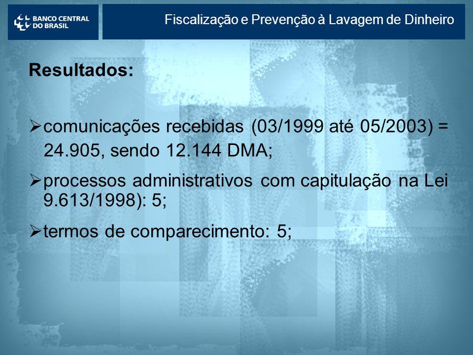 comunicações recebidas (03/1999 até 05/2003) =
