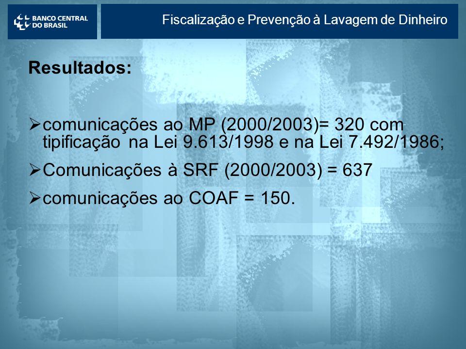 Comunicações à SRF (2000/2003) = 637 comunicações ao COAF = 150.