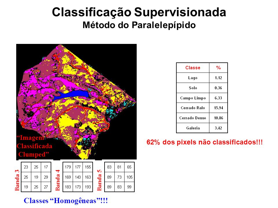 Classificação Supervisionada Método do Paralelepípido