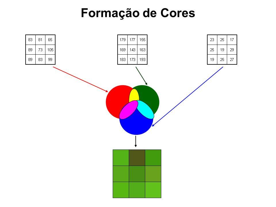 Formação de Cores