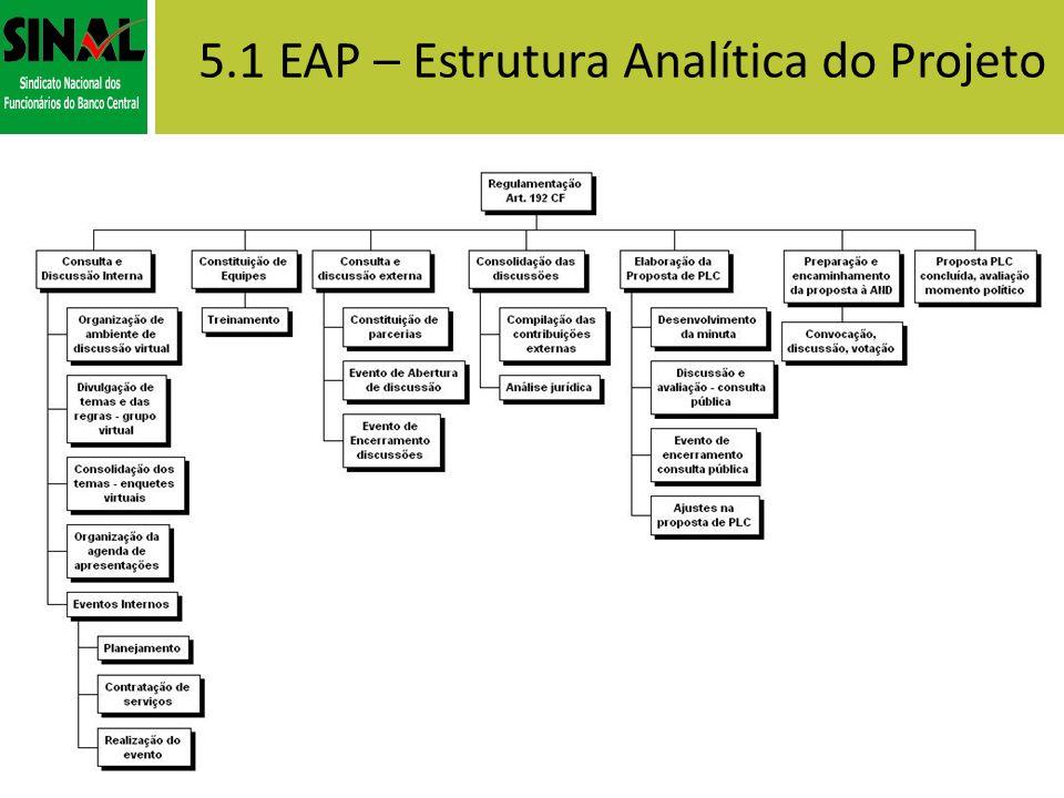 5.1 EAP – Estrutura Analítica do Projeto