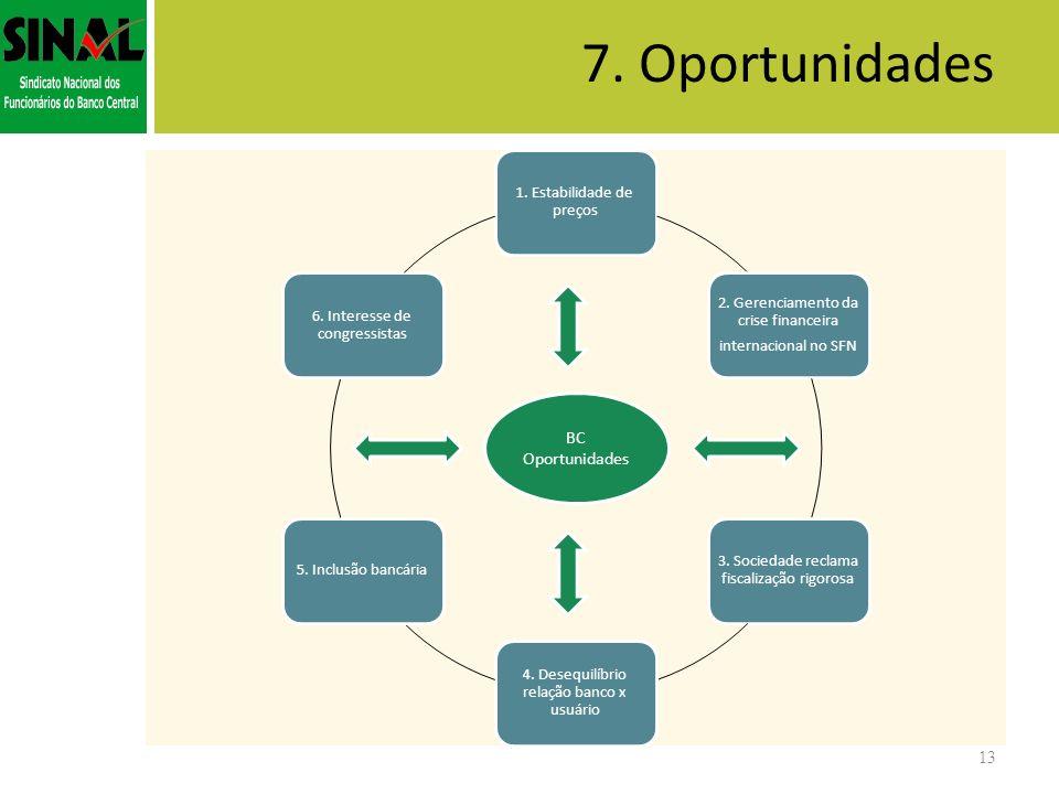 7. Oportunidades BC Oportunidades 1. Estabilidade de preços