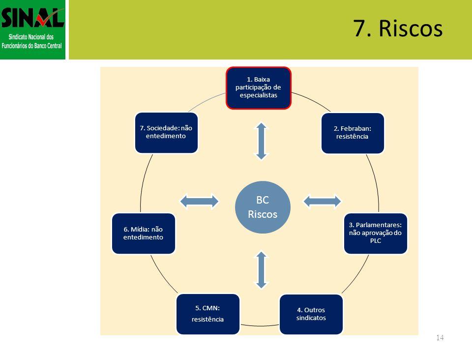 7. Riscos BC Riscos Oportunidades