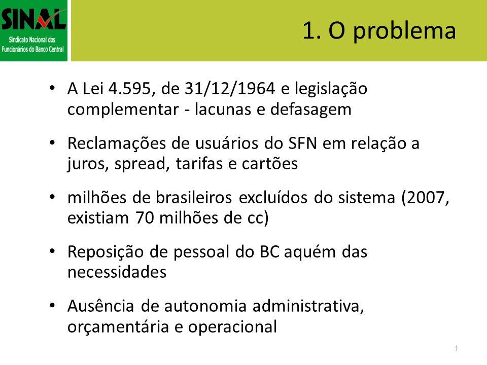 1. O problemaA Lei 4.595, de 31/12/1964 e legislação complementar - lacunas e defasagem.