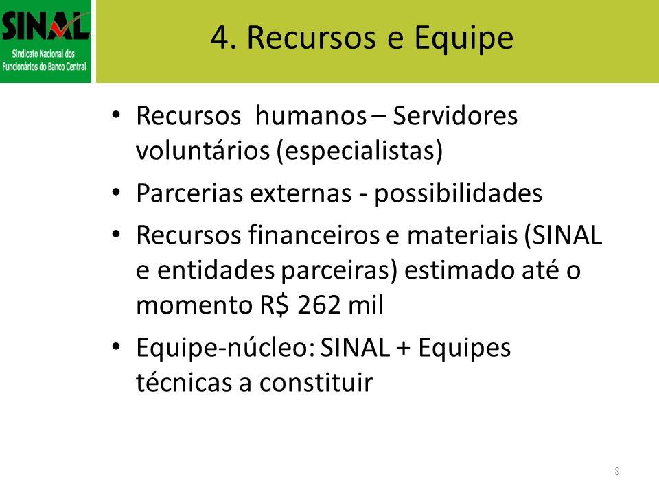 4. Recursos e Equipe Recursos humanos – Servidores voluntários (especialistas) Parcerias externas - possibilidades.