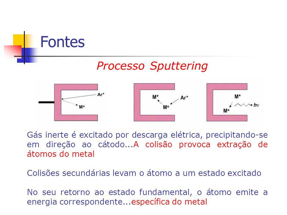Fontes Processo Sputtering