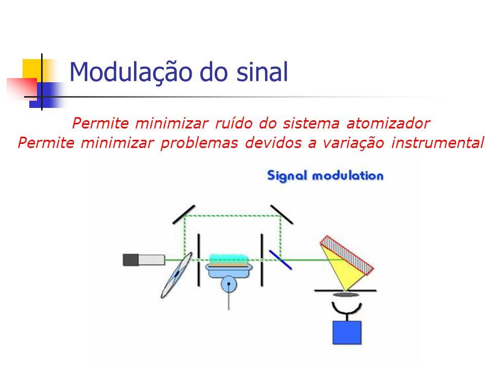 Modulação do sinal Permite minimizar ruído do sistema atomizador