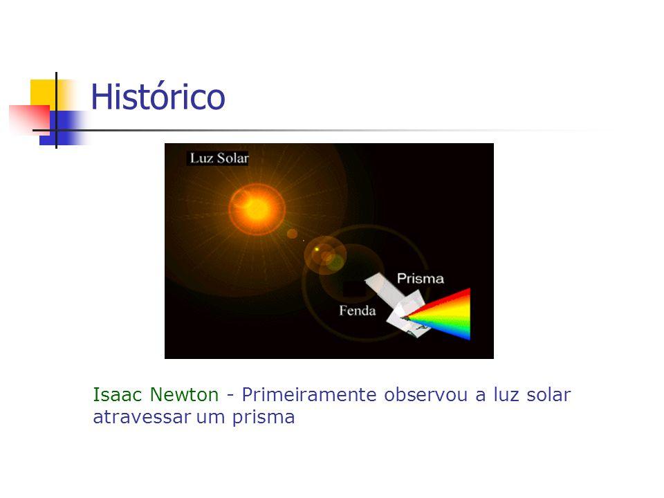 Histórico Isaac Newton - Primeiramente observou a luz solar atravessar um prisma
