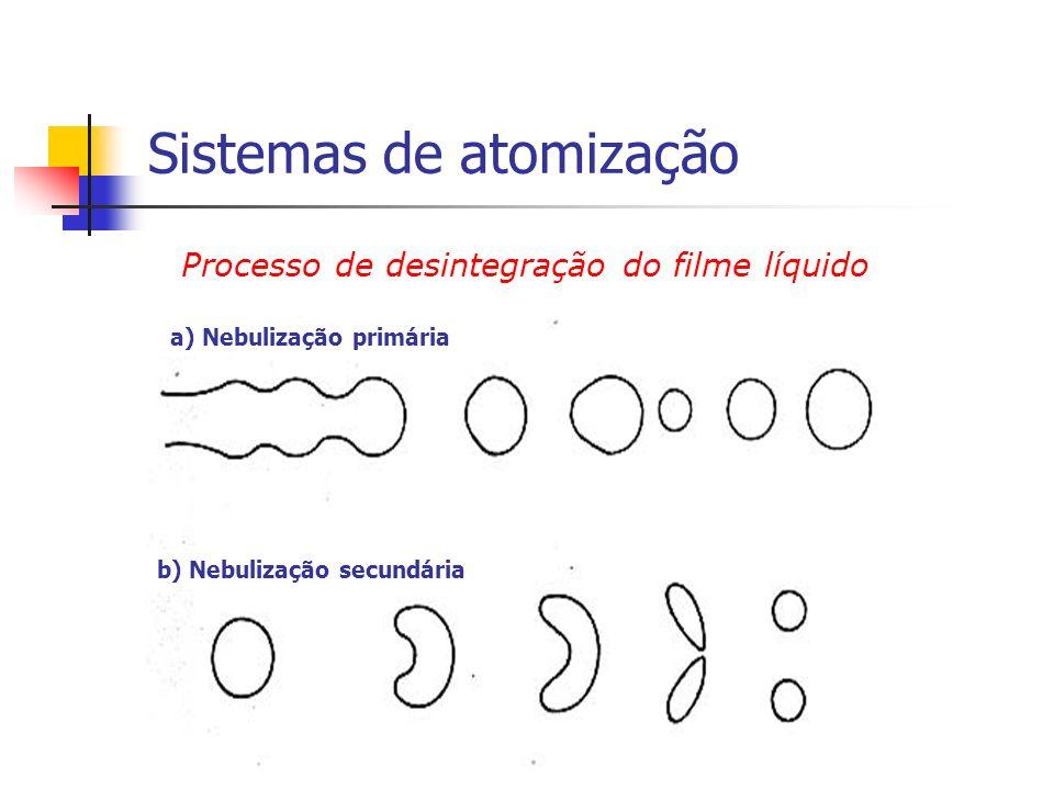 a) Nebulização primária b) Nebulização secundária
