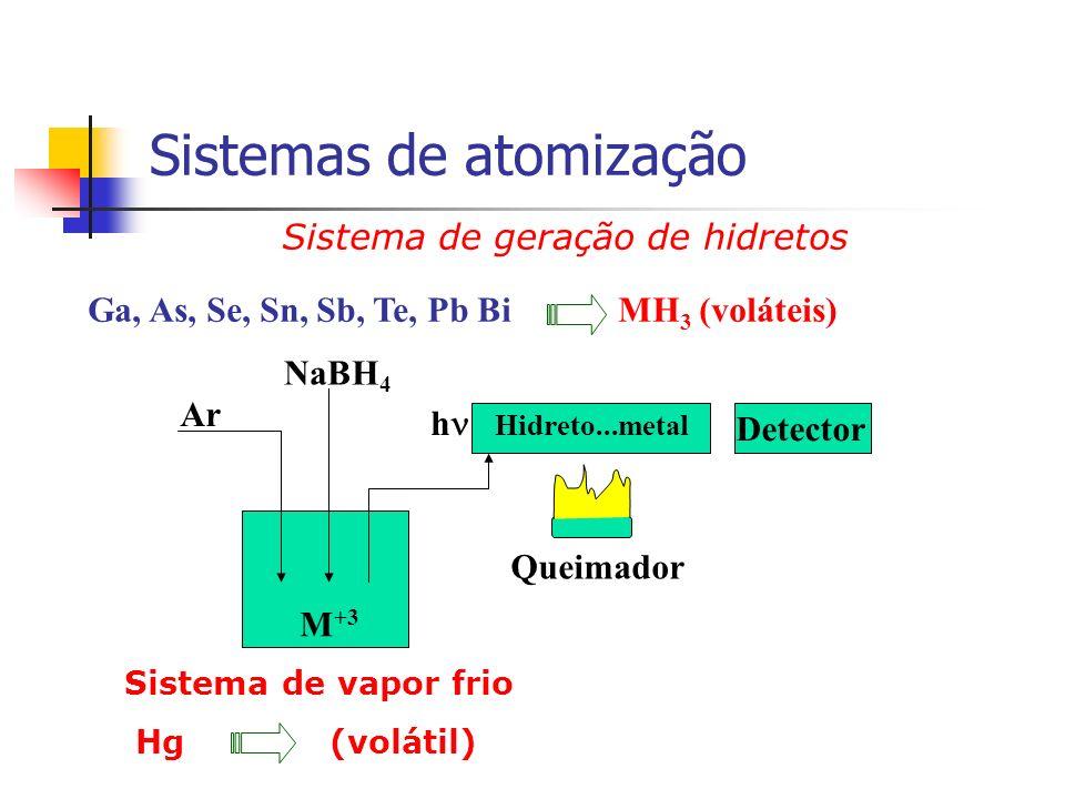 Sistema de geração de hidretos