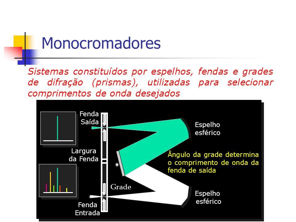 Monocromadores Sistemas constituídos por espelhos, fendas e grades de difração (prismas), utilizadas para selecionar comprimentos de onda desejados.