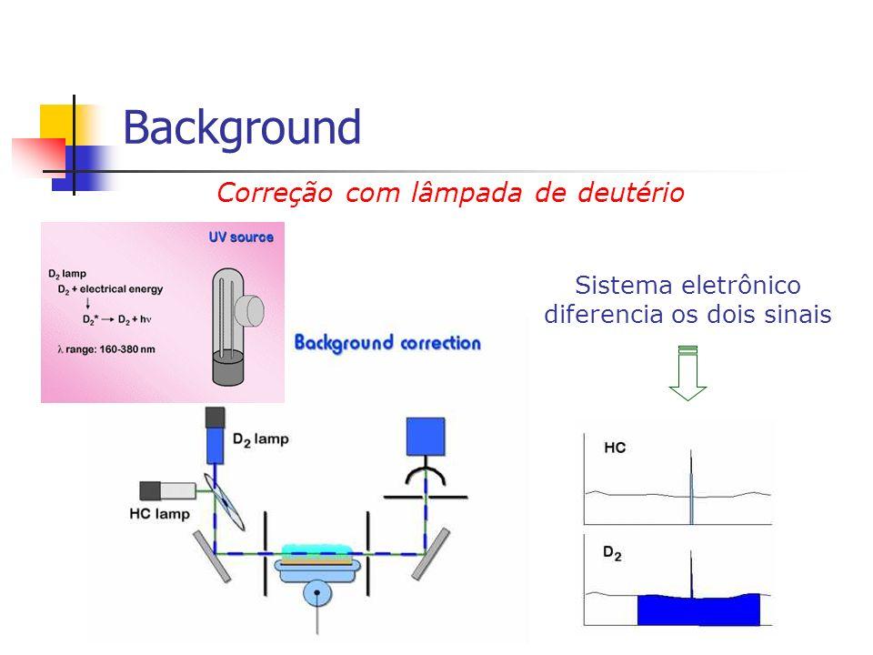 Background Correção com lâmpada de deutério