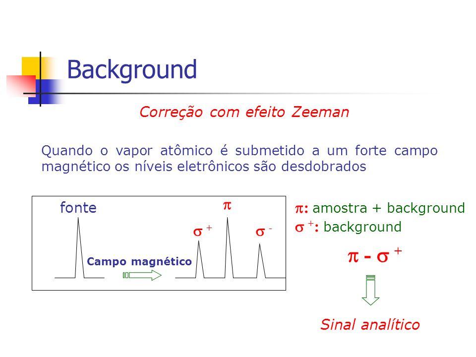 Correção com efeito Zeeman