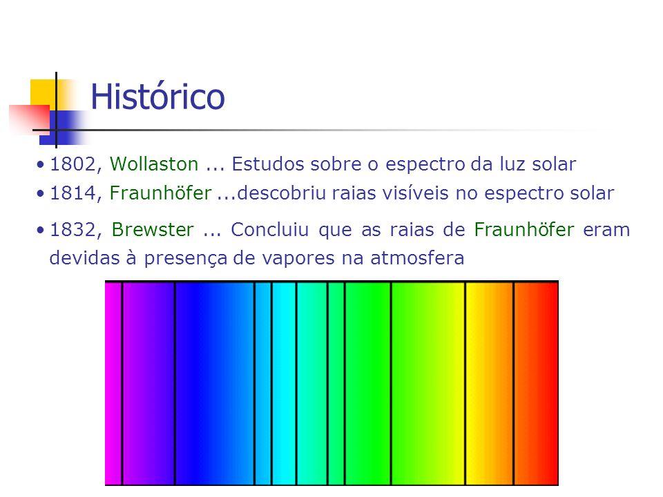 Histórico 1802, Wollaston ... Estudos sobre o espectro da luz solar