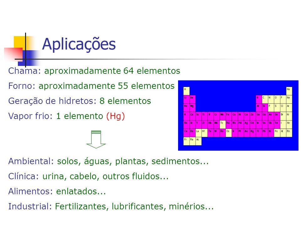 Aplicações Chama: aproximadamente 64 elementos