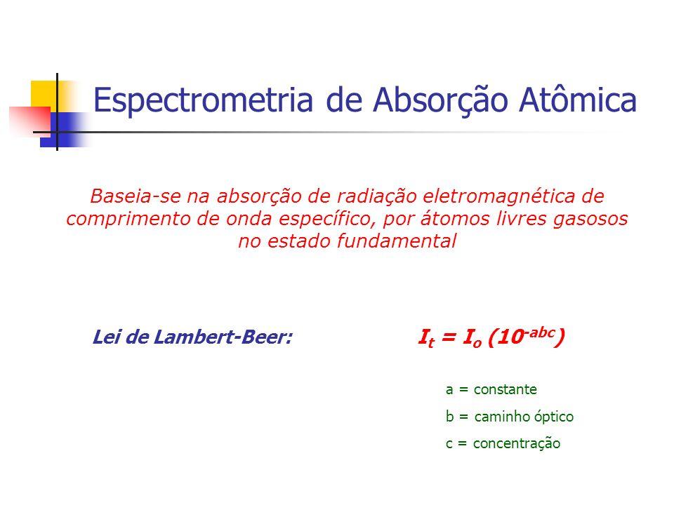 Lei de Lambert-Beer: It = Io (10-abc)