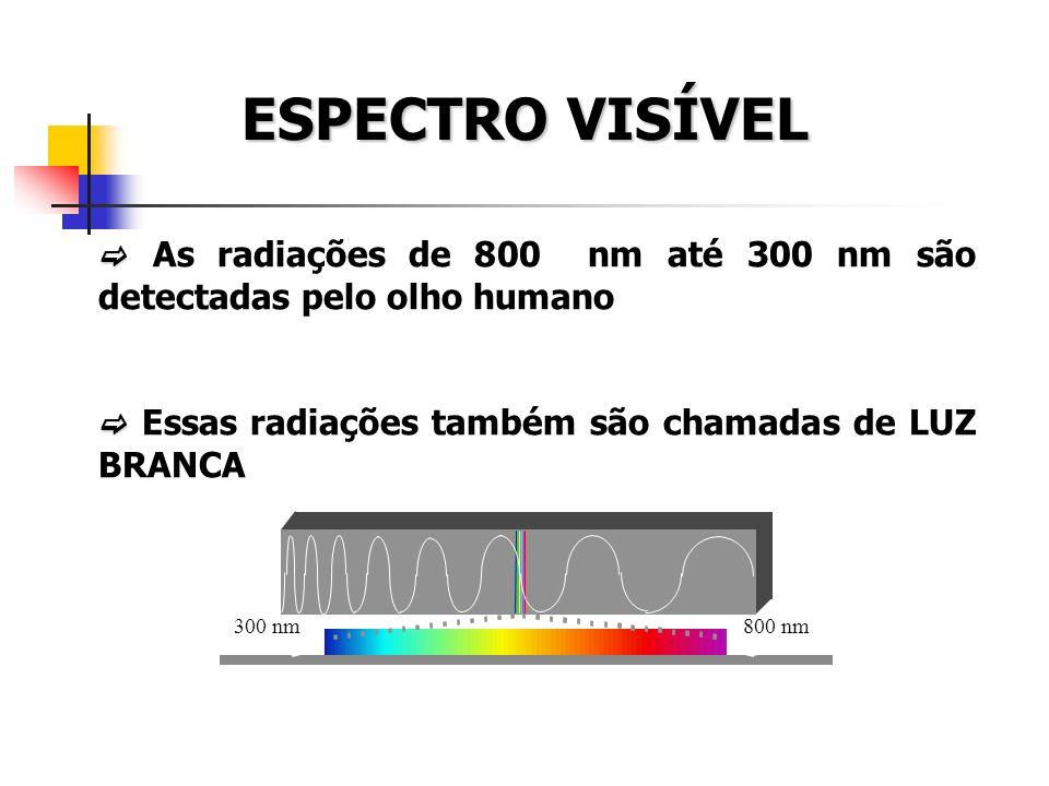 ESPECTRO VISÍVEL  As radiações de 800 nm até 300 nm são detectadas pelo olho humano.  Essas radiações também são chamadas de LUZ BRANCA.
