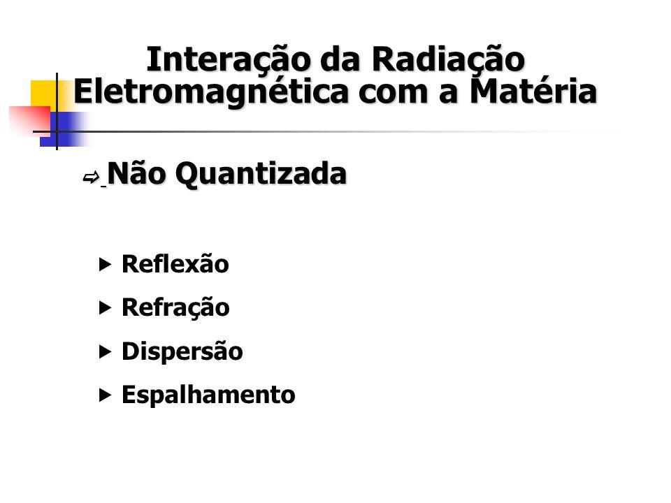 Interação da Radiação Eletromagnética com a Matéria