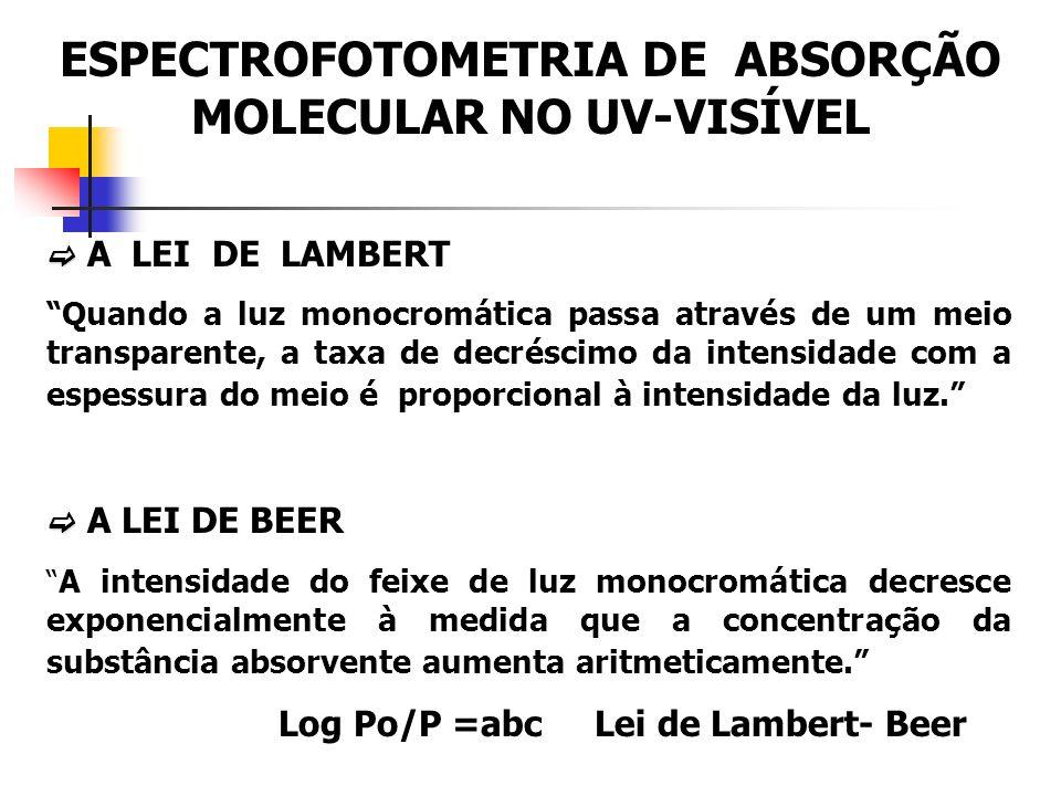 ESPECTROFOTOMETRIA DE ABSORÇÃO MOLECULAR NO UV-VISÍVEL