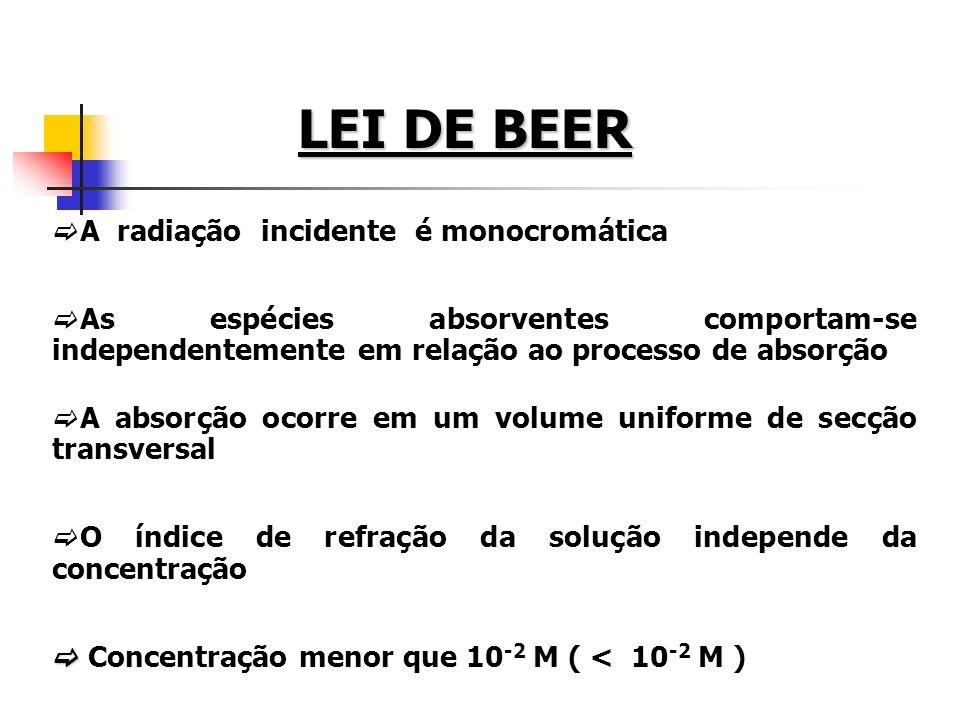 LEI DE BEER A radiação incidente é monocromática