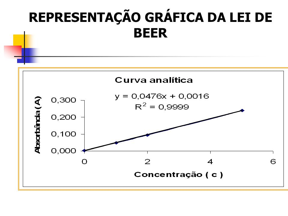 REPRESENTAÇÃO GRÁFICA DA LEI DE BEER