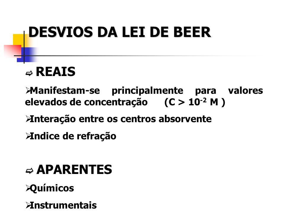 DESVIOS DA LEI DE BEER  REAIS. Manifestam-se principalmente para valores elevados de concentração (C > 10-2 M )