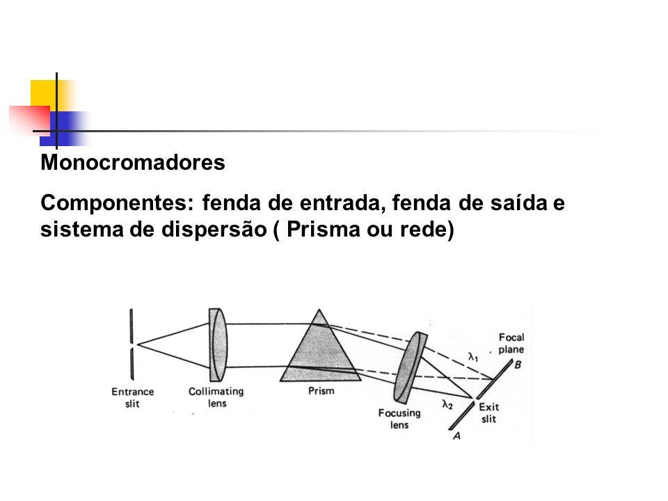Monocromadores Componentes: fenda de entrada, fenda de saída e sistema de dispersão ( Prisma ou rede)