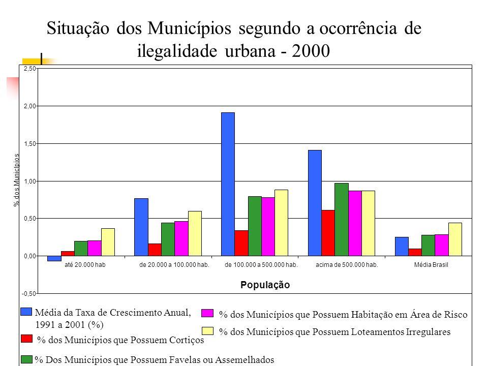 Situação dos Municípios segundo a ocorrência de ilegalidade urbana - 2000