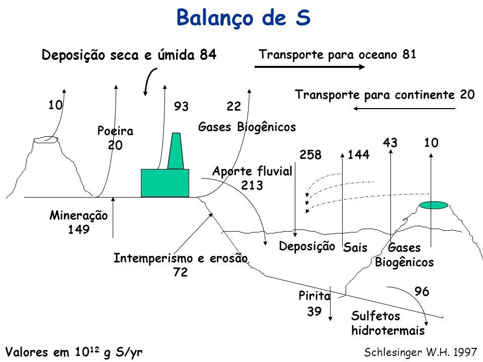Balanço de S Deposição seca e úmida 84 Transporte para oceano 81 93