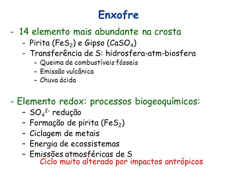 Enxofre 14 elemento mais abundante na crosta