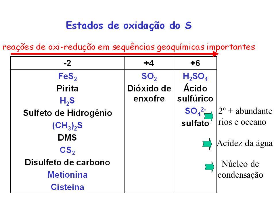 2º + abundante rios e oceano Acidez da água Núcleo de condensação
