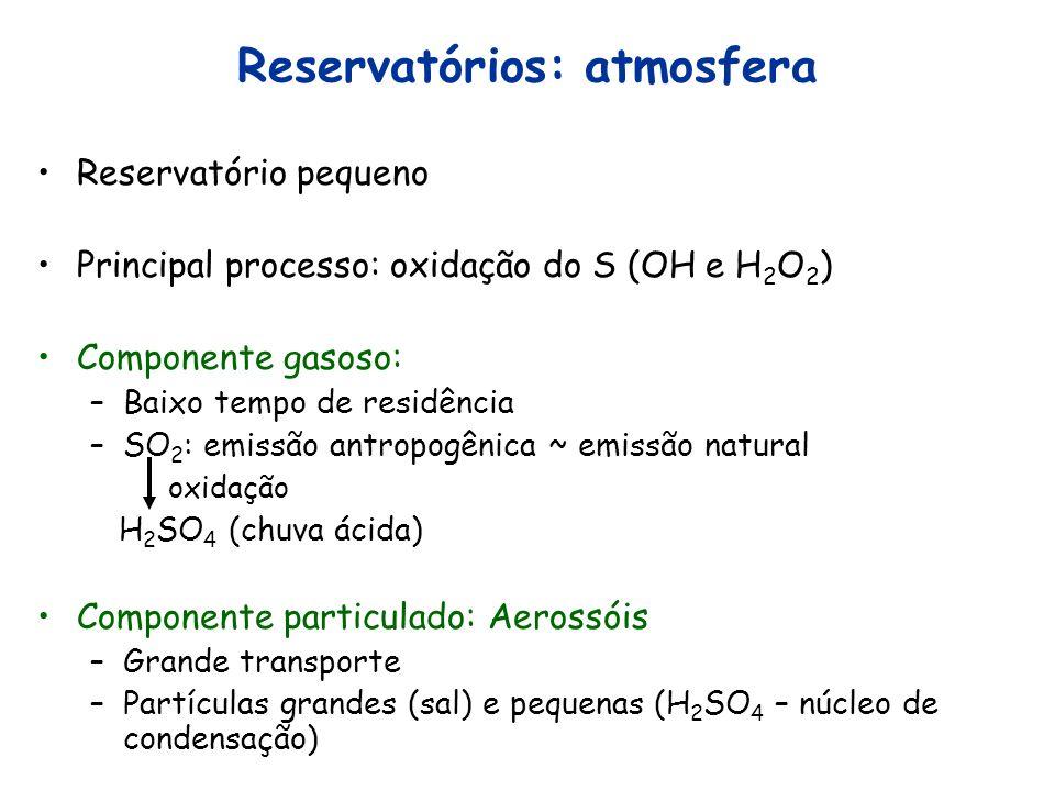 Reservatórios: atmosfera
