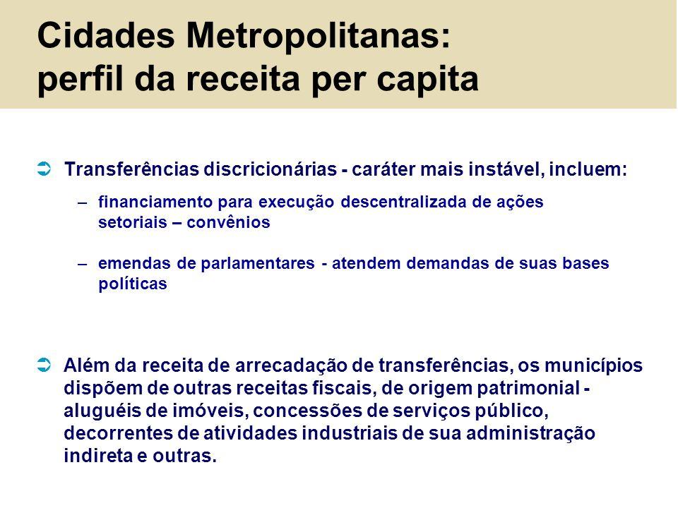 Cidades Metropolitanas: perfil da receita per capita