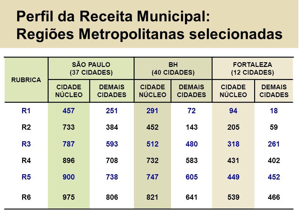 Perfil da Receita Municipal: Regiões Metropolitanas selecionadas