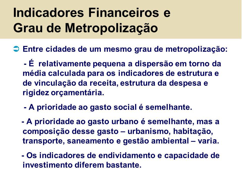 Indicadores Financeiros e Grau de Metropolização