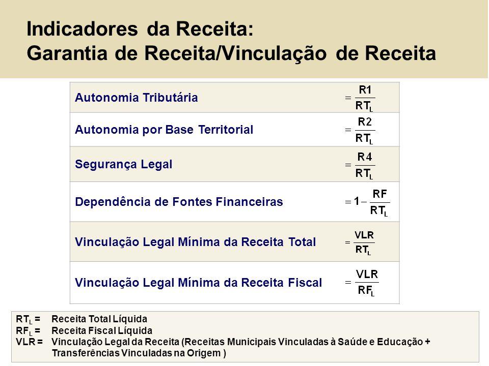 Indicadores da Receita: Garantia de Receita/Vinculação de Receita