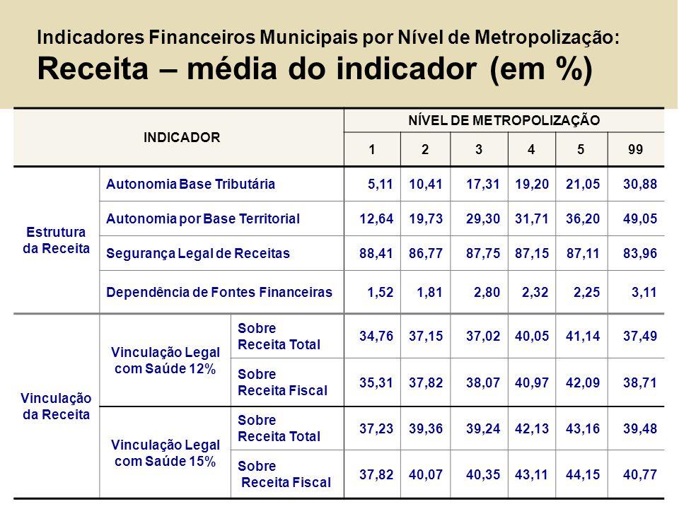 Indicadores Financeiros Municipais por Nível de Metropolização: Receita – média do indicador (em %)