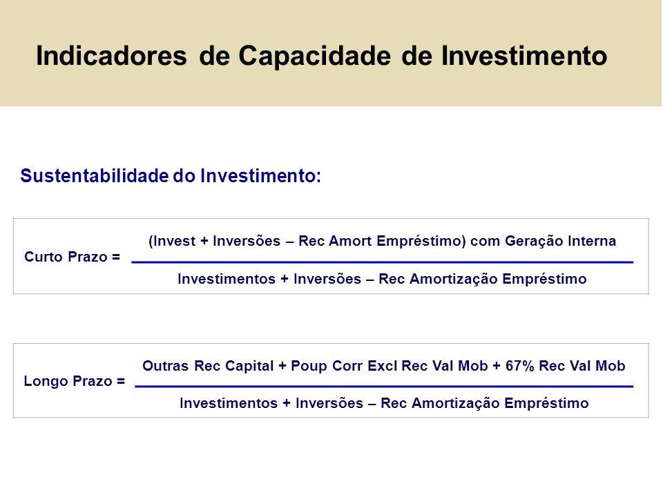 Indicadores de Capacidade de Investimento
