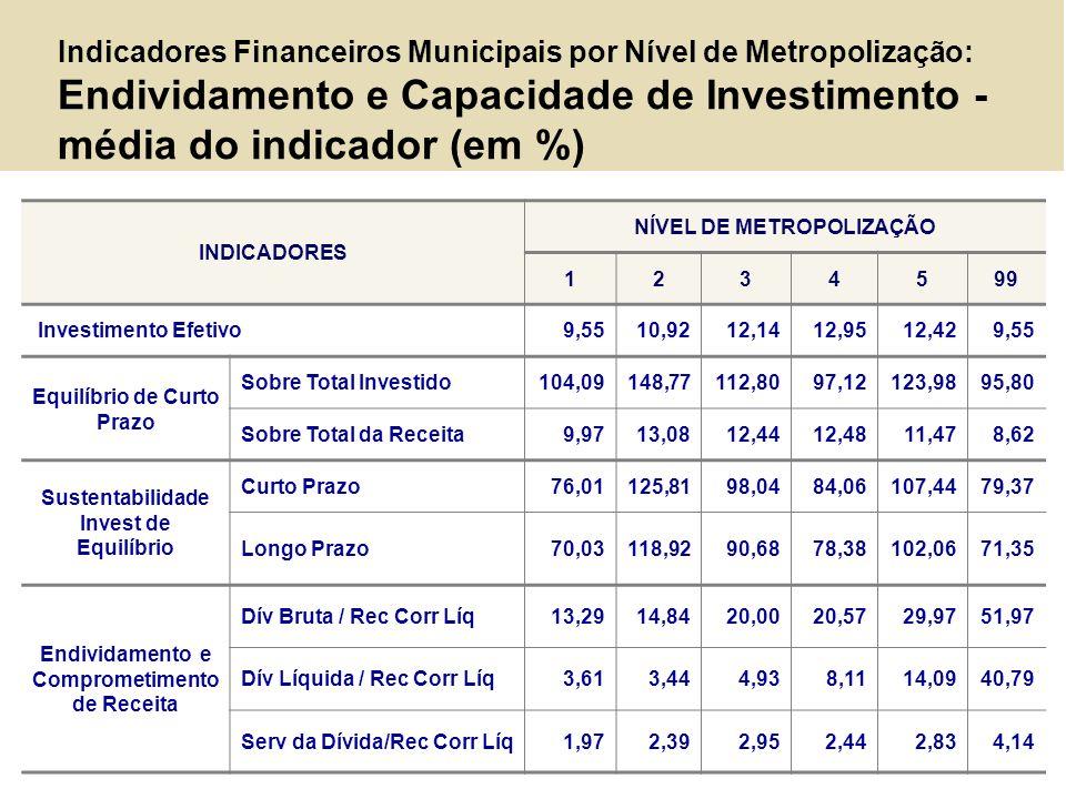 Indicadores Financeiros Municipais por Nível de Metropolização: Endividamento e Capacidade de Investimento - média do indicador (em %)