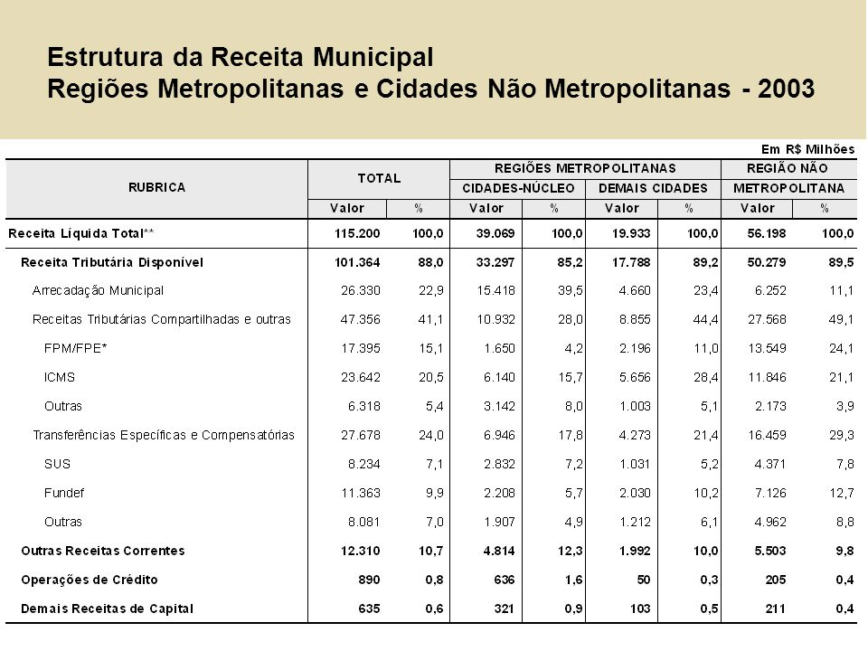 Estrutura da Receita Municipal Regiões Metropolitanas e Cidades Não Metropolitanas - 2003