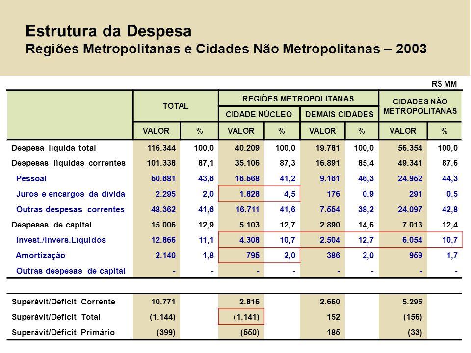 REGIÕES METROPOLITANAS CIDADES NÃO METROPOLITANAS