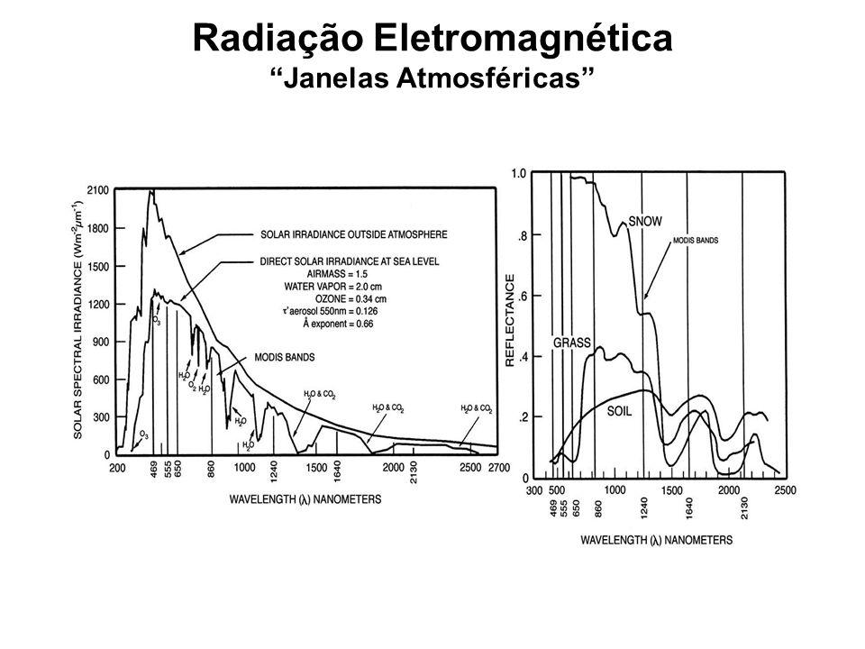 Radiação Eletromagnética Janelas Atmosféricas