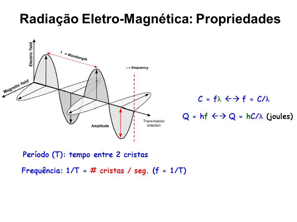 Radiação Eletro-Magnética: Propriedades