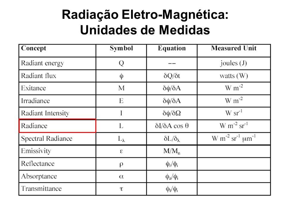 Radiação Eletro-Magnética: